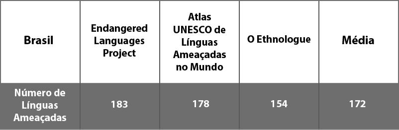 Línguas ameaçadas em números