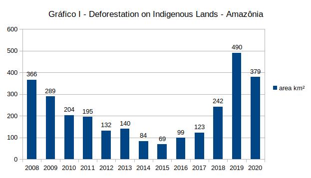 statistics of deforestation