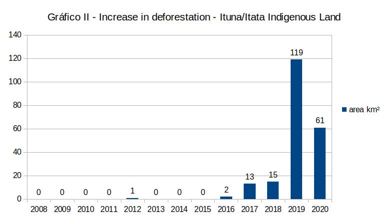statistics on the increasing deforestation